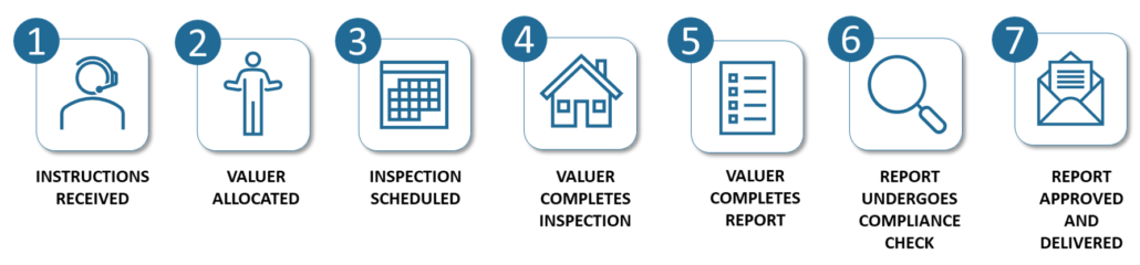 graphic showing the seven stages of the valuation process