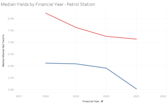 Graph showing compression in market net yields on Petrol Stations - alternative real estate