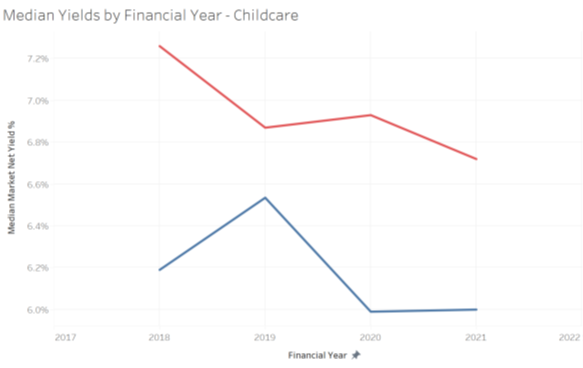 Graph showing decrease in market net yields in Childcare Centres - alternative real estate