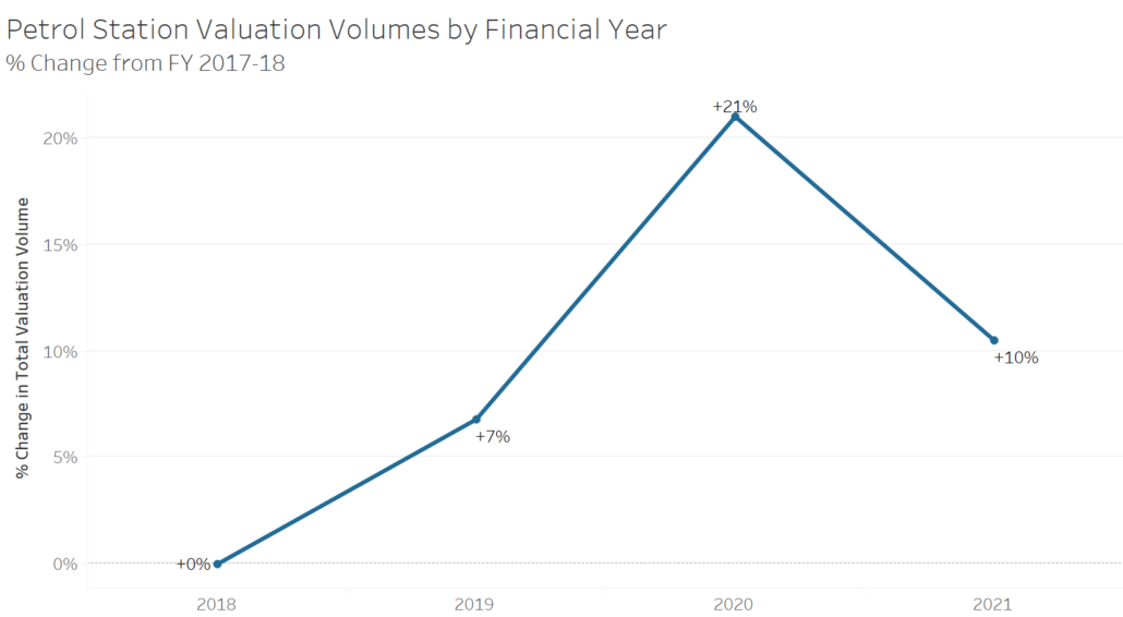 Graph showing increase in demand for Petrol Station valuations - alternative real estate